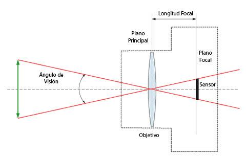 Longitud focal, Distancia Focal