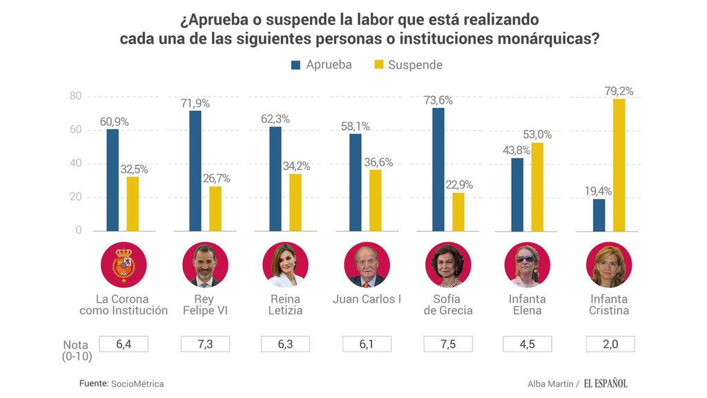 indices de aprobacion monarquia española